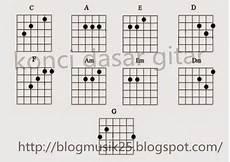 Bagi Pemula Gambar Jari Kunci Dasar Gitar