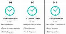 Intervallfasten Plan Hirschhausen - der intervallfasten plan anleitung 2020 mit gratis pdf