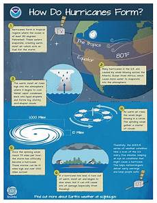 what are the conditions for a hurricane to form how does a hurricane form noaa scijinks all about weather