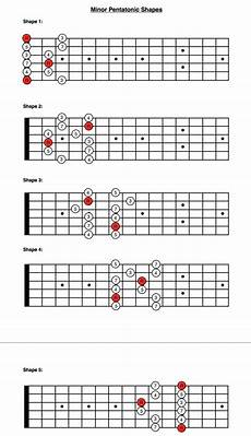 5 Shapes Of The Minor Pentatonic Scale Guitar Lessons