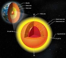 Penjelasan Lengkap 3 Karakteristik Lapisan Bumi