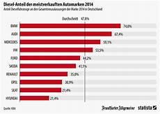 wie viele warnwesten im auto deutschland infografik diesel anteil der meistverkauften automarken