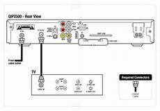 Dvr Set Top Box Wiring Diagrams Fios Tv Residential