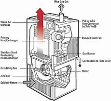 home furnace diagram hvac hi e gas furnace diagram al s plumbing heating air conditioning