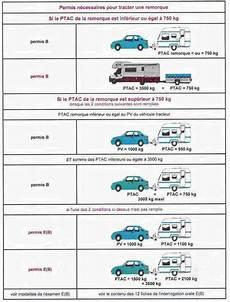 renouvellement permis de conduire e remorquage