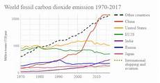 list of countries by carbon dioxide emissions