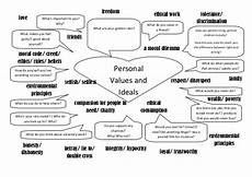 personal values ideals