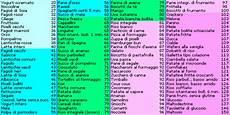 alimenti con basso indice glicemico tabella massimo rendimento carboidrati come effettuare lo