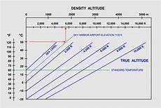Higher Peak Altitude Chart Density Altitude Sky Lights