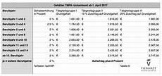 tarifvertrag zahnmedizinische fachangestellte neuer tarifvertrag bis zu zehn prozent mehr f 252 r