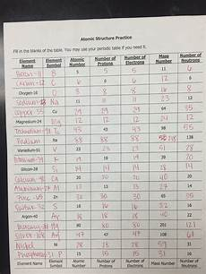 unit 2 atomic structure ms holl s physical science class
