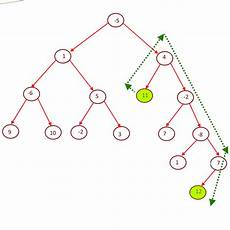 count number of paths between two nodes given a binary tree find the maximum path sum between any two leaves algorithms