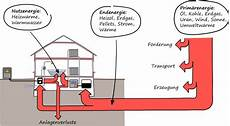 ingenieurb 252 ro mevenk nutz end und prim 228 renergie