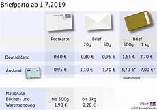 was kostet ein brief 220 bersicht das neue briefporto f 252 r 2019 2020 2021