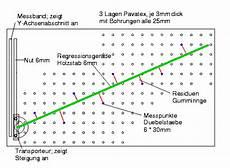 swisseduc informatik numerik 187 kleinstquadrat methode
