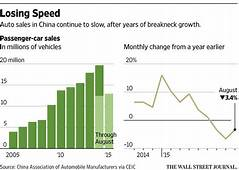 China Car Sales Driven Lower By Slowing Economy  WSJ