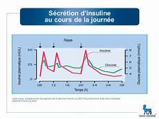 au cours l insuline et le diab 232 te de type ppt t 233 l 233 charger