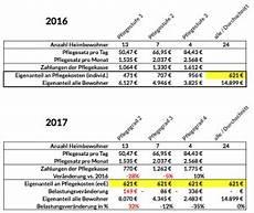 berechnung des einrichtungseinheitliche eigenanteil 2017