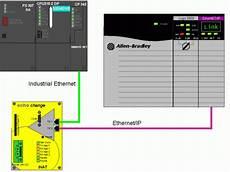communication between simatic s7 and allen bradley controllogix cpus via id