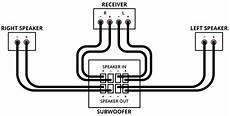 home audio subwoofer wiring configurations home theater subwoofer setup