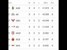 ipl points table vivo ipl 2017 point table list as on dated 19 04 17