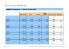 optimale bestellmenge i tabelle excel tabelle