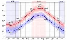average weather for dubrovnik croatia weatherspark