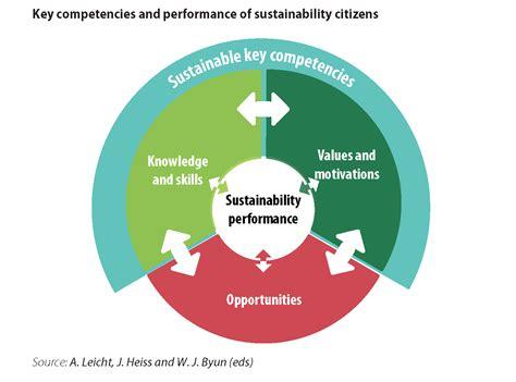 Concept Of Sustainable Development