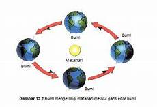 Rotasi Bumi