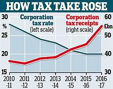 corporation tax receipts are up 50 in seven years daily mail online