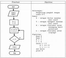 Belajar Perulangan Dalam Bahasa C Cyber