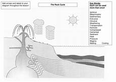 the rock cycle by s holmes12 teaching resources