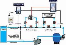 Electrolyseur Schema