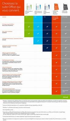 Logiciel Office 365 Famille Premium 5 Postes Compatible