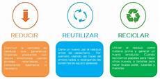 imagenes de reducir reutilizar reciclar tres r reducir docenteca ecologia las tres rs cuestionario