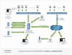 hospital workflow diagram best practices telexy
