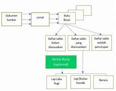 Siklus Akuntansi Accounting Cycle Pengertian Urutan