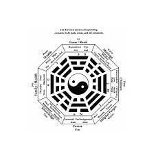 kua zahl berechnen gua zahl himmelsrichtungen trigramme und elemente