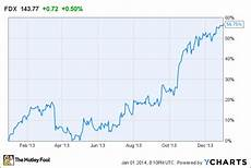Aol Stock Price History Chart Why Fedex Stock Surged 57 In 2013 The Motley Fool