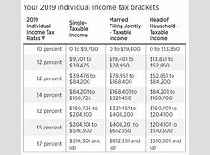 Irs Income Tax Rates And Brackets For 2020-2020 Federal Income Tax Brackets