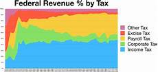income tax in the united states wikipedia