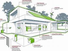 energy efficient home designs stunning energy efficient house plans free 14 photos