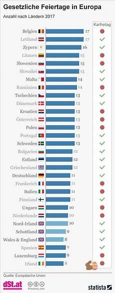 Feiertage Belgien 2017 - 214 sterreich bei zahl der feiertage 252 ber durchschnitt auch