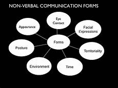 types of non verbal communication how can non verbal
