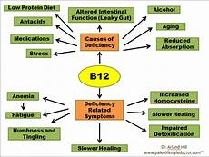 b12 mangel symptome time remedies health and wellness diagnosing and