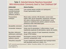 cap guidelines pediatrics