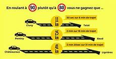 Vers La Suppression De La Limitation 224 80 Km H