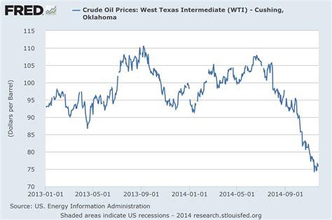 World Market Crude Oil Price