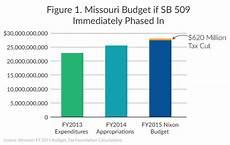Missouri State Tax Chart 2015 Missouri S 2014 Tax Cut Minimal And Slow With A Small