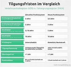 neuordnung in flensburg punkte werden anders verteilt n